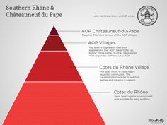 """Out Chateauneuf du Pape Wine [infographic] """"A hierarchy of Southern Rhône Wine & Châteauneuf-du-Pape"""" by [infographic] """"A hierarchy of Southern Rhône Wine & Châteauneuf-du-Pape"""" by Vino Y Chocolate, Wine Infographic, Infographics, Wine Paring, Brunello Di Montalcino, Wine Folly, Chateauneuf Du Pape, Wine Education, Famous Wines"""