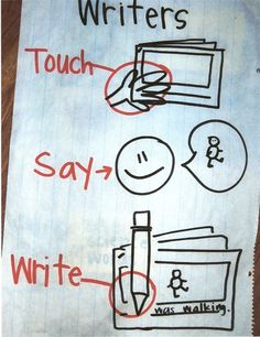 Writers Touch Say Write Anchor Chart Writing Goals, Work On Writing, Narrative Writing, Writing Process, Kindergarten Writing, Teaching Writing, Literacy, Small Moment Writing, Lucy Calkins Writing