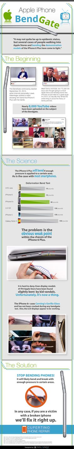 Apple iPhone Bendgate Infographics - Get the Facts
