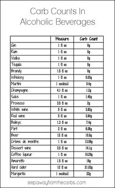 Carb Count in Alcoholic Beverages
