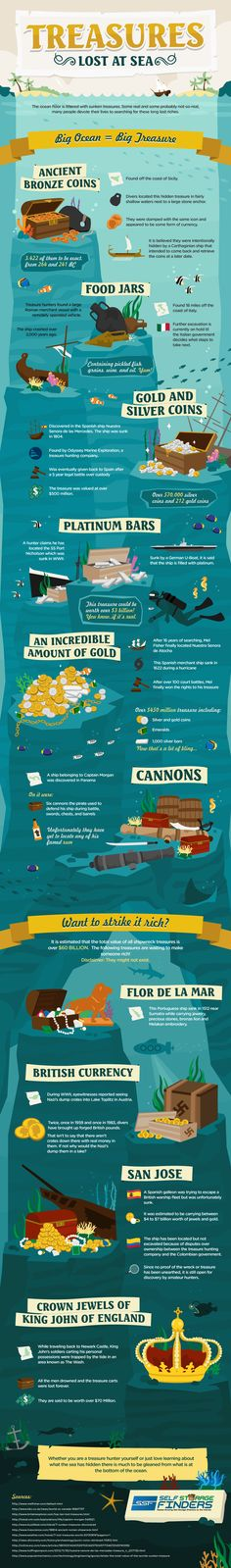 Treasures Lost at Sea Infographic, want to find some gold?
