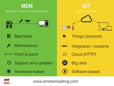 IOT versus M2M. What's the difference? | Printer software tools