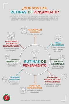 Visible thinking Cooperative learning Flipped classroom Thinking skills Study tips Education - Te atreves a enseñar a pensar - Thinking Strategies, Thinking Skills, Critical Thinking, Visible Thinking, Flipped Classroom, Cooperative Learning, Instructional Design, Study Motivation, Emotional Intelligence