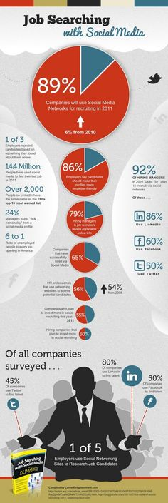 Infographics Job Searching with #Social #Media