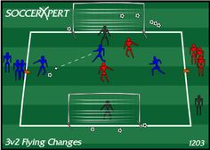 3v2 Flying Changes Drill: This drill is designed to focus on all aspects of the game in a 3v2 situation. Mainly runs of attackers, angle of support, passing vs. shooting decisions, defensive shape, and recovery runs, along with working on mental attentiveness.