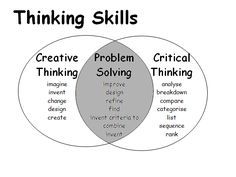 critical thinking and creative problem solving Coping Skills, Writing Skills, Life Skills, Writing Tips, Creative Writing, Critical Thinking Activities, Thinking Strategies, Critical Thinking Skills, Leadership Coaching