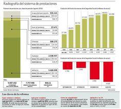 Completísima #infografía que radiografía el sistema de pensiones vía @eleconomista_es