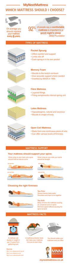 Latex Mattress, Facts