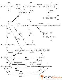 functional groups chart | chart of the most common ... organic chemistry diagrams  #9