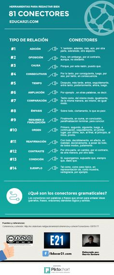 81 Conectores Gramaticales - Herramientas para Redactar Bien | #Infografía #Educación                                                                                                                                                                                 Más