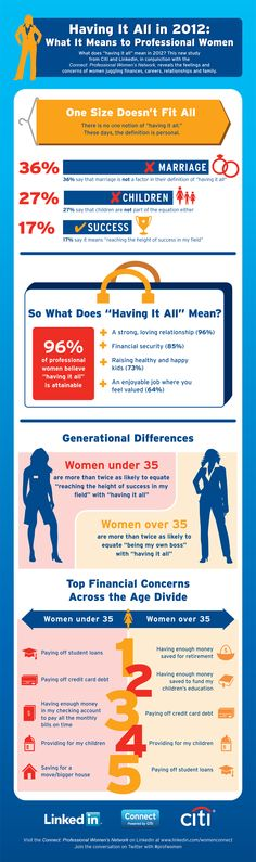 Having it All in 2012: What It Means to Professional Women