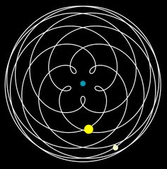 Image result for venus orbit earth