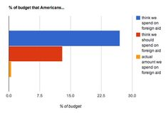 Americans Are Horribly Misinformed About How Much We Spend on Foreign Aid.