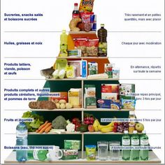 Ernährungspyramide - Not a good food pyramid Core French, French Class, Spanish Class, Learn French Fast, Food Vocabulary, Healthy Snacks, Healthy Recipes, Healthy Drinks, Food Pyramid