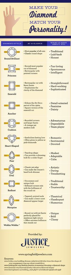 How to choose wedding rings TO FUTURE HUSBAND: I WANT THE PEAR SHAPED (maybe the wokka wokka or the OVAL).: