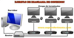 Terminal Thin Client sin WiFi tablaa comparativa