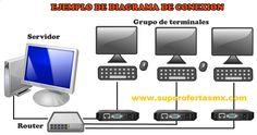 Terminal Thin Client sin WiFi tablaa comparativa