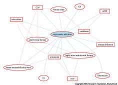 Hiv Symptoms, Map, Symptoms For Hiv, Location Map, Symptoms Of Hiv, Maps