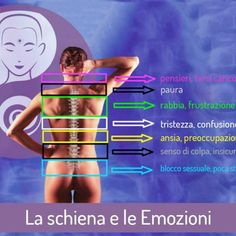 schiena-emozioni-tao-roma Thai Massage, Chakra, Stress, Words, Movie Posters, Tao Tao, Healthy, Medicine, Nervous System