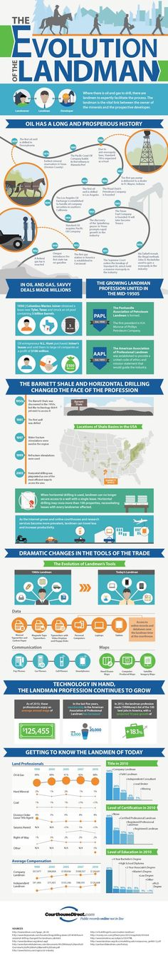 Pad Drilling Innovation in the Oil and Gas Industry Infographic - landman resume example