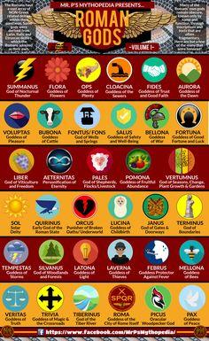 Gods and Goddesses of Ancient Rome! #RomanGods #AncientRome #Rome #RomanDeities #RomanEmpire #Infographic #Mythology #RomanMythology #MrPsMythopedia