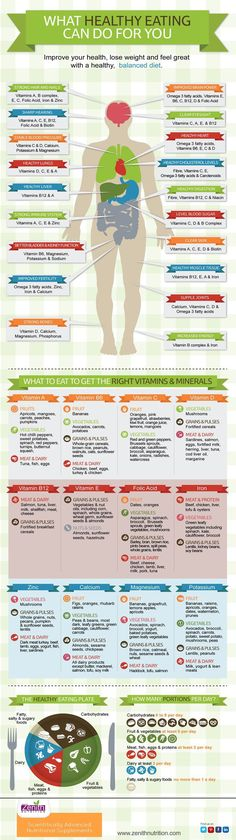 What HEALTHY EATING can do for you. Improve your health. Lose weight and feel great with a healthy balanced diet. What to eat to get the right Vitamins and Minerals. Vitamin A. Vitamin B6. Vitamin C. Vitamin D. Vitamin B12. Vitamin E. Iron. Folic Acid. Zinc. Calcium. Magnesium. Potassium. Best supplements from Zenith Nutrition. Health Supplements. Nutritional Supplements. Health Infographics.
