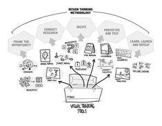 Design Thinking vs. Visual Thinking
