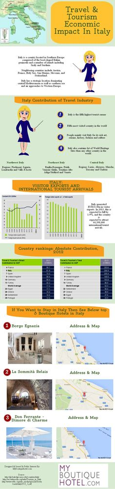 Travel And Tourism Economic Impact In Italy