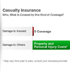 #HomeOwnersInsuranceFortLauderdale Casualty Insurance Casualty Insurance, Car Insurance Rates, Health Insurance, Employee Benefit, Personal Injury, Question And Answer, Saving Money, Advice, Medical