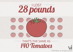 I lost 28 pounds! That is the same as 140 tomatoes. Type in Name & how much weight you've lost and compare!