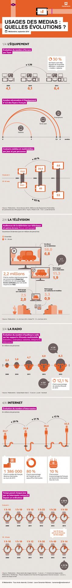 Infographie | Médiamétrie : les contacts médias ont plus que doublé en dix ans sur les 15-24 ans