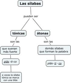Spanish Grammar, Spanish Language Learning, Spanish Teaching Resources, Spanish Lessons, Espanol To English, Study Techniques, Dual Language, Spanish Classroom, Home Schooling