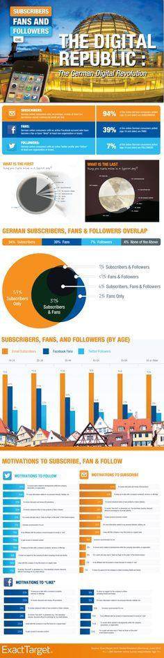 Wie verbinden sich Kunden mit Unternehmen? Newsletter vor Facebook, Twitter abgeschlagen. | Futurebiz.de - Facebook & Social Media Marketing