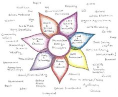 A brief overview of the aspects of permaculture design as Runamuk gears up to move and expand it's farm.