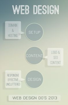 Here's my roundup of the top 4 #Website #Design Do's for #2013.