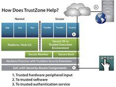 Automotive-oriented hypervisor taps ARM TrustZone· LinuxGizmos.com