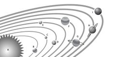 FREE Solar System Diagram Worksheet - Match the planets with their names - perfect for elementary students Solar System Diagram, Science Notebooks, Astronomy, Worksheets, Planets, Printables, Students, Names, This Or That Questions