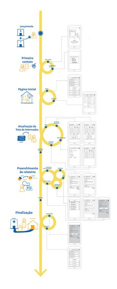 Screen-based user journey that also shows the user's context