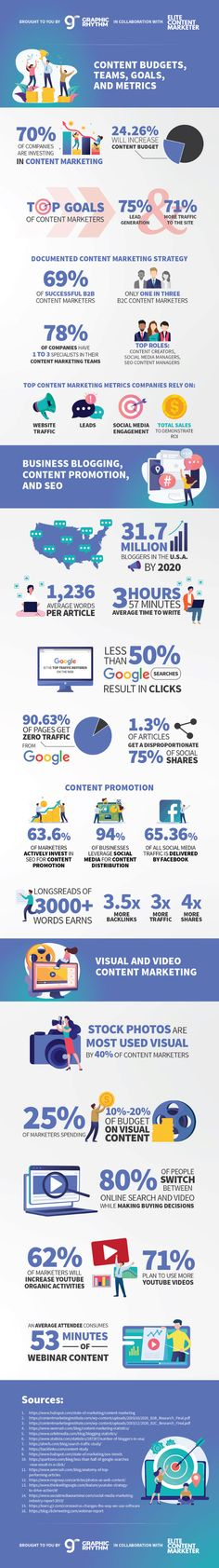 In this amazing infographic, you'll find a detailed analysis that will hopefully help you develop a stronger content marketing strategy for 2020. Content Marketing Strategy, Marketing Program, Marketing Plan, Social Media Marketing, Internet Marketing, Digital Marketing, Social Media Research, Social Media Trends, Entrepreneur