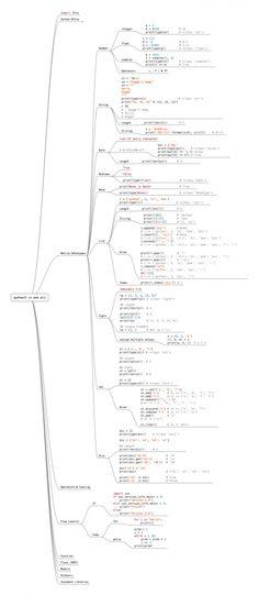 Aprende a programar en Python tan solo con ver una imagen