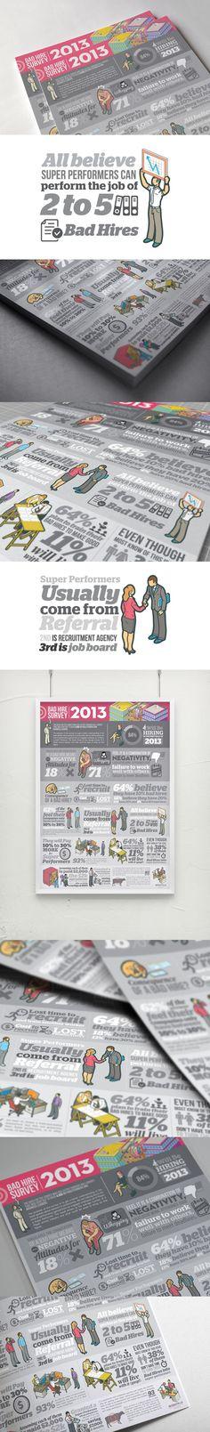 Business infographic : Bad Hire Survey 2013  Negative attitudes! Negativity lacklustre work attendanc
