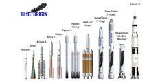 New Glenn ist fast so hoch wie eine Saturn V-Das vom Amazon-Chef Jeff Bezos gegründete Raumfahrtunternehmen Blue Origin will den Transport von Nutzlasten und Menschen in den Orbit mit wiederverwendbaren Raketen vereinfachen. Die neue Rakete namens New Glenn setzt dazu auf einen wiederverwertbaren Booster, der nach dem Start zur Erde fällt.