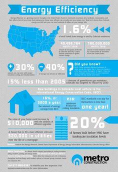 Energy Efficiency in Colorado