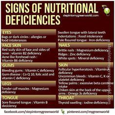 Nutritional deficiency chart. Very helpful.