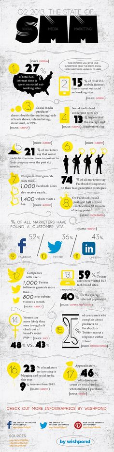 The state of #Social #Media #Marketing 2013 -- lots of interesting info! Via http://thesearchmarketer.com.