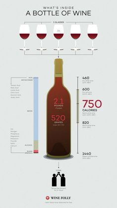 How Many Glasses In A Bottle Of Wine