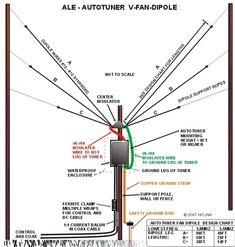 ALE Auto Tuner V Dipole (c)2007 HFLINK
