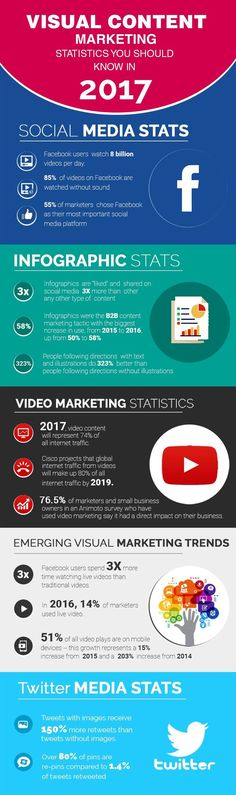 Visual Content Marketing - Statistics you should know in 2017 This #infographic goes through visual #SocialMedia and #ContentMarketing statistics you should know in 2017. Some of the interesting statistics about visual content #marketing are following: 85% #Facebook videos are watched without sound. 55% Marketers consider Facebook their major marketing platform. 74% Internet traffic will be represented from videos content at the end of 2017. Landing pages with video lead to 800% more conve
