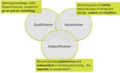 gert biesta - Google zoeken Leader In Me, 7 Habits, Something To Do, Acting, Knowledge, Chart, Google, Facts