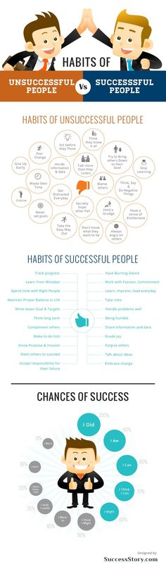 Infographic: The Habits Of Successful And Unsuccessful People - DesignTAXI.com